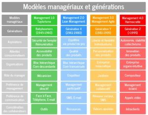 Modèles de management selon les générations