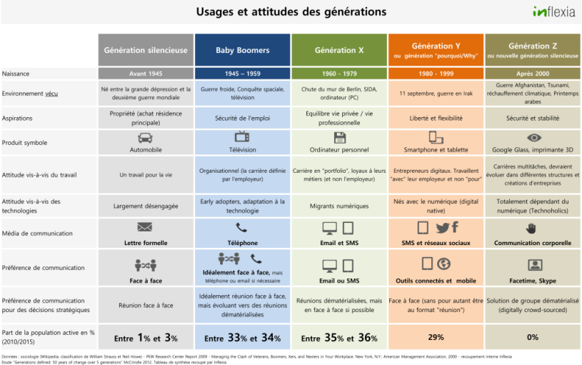 generations-usages-et-communications