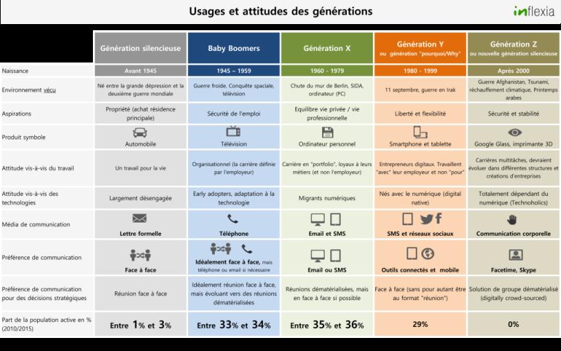 generations-usages-et-communications