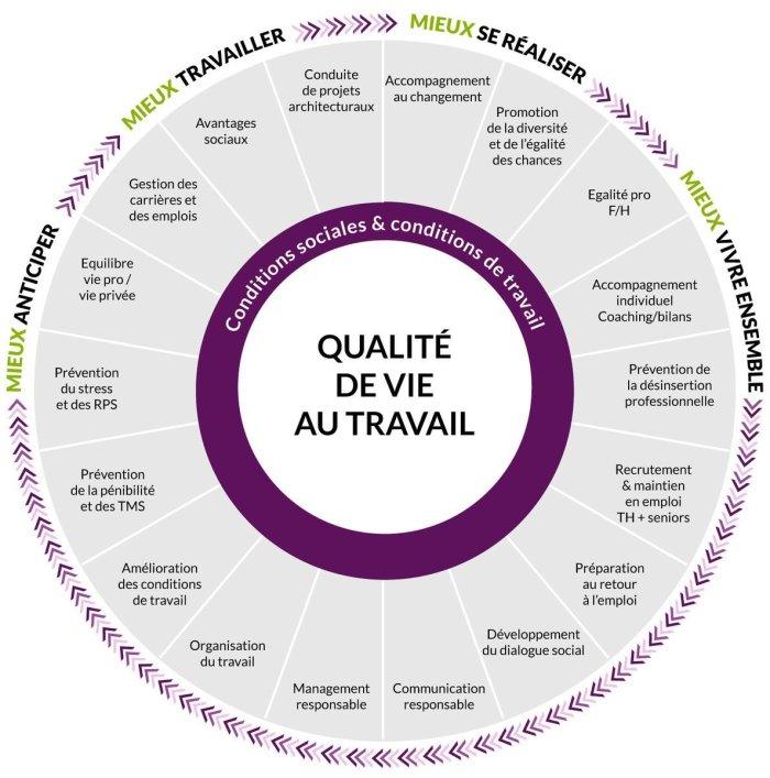 qvt-infographie