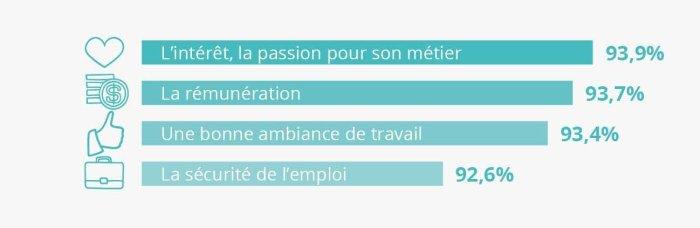 critères d'un bon travail pour les français